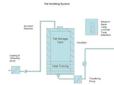 bulk handling , fat bulk handling,bulk handling for raw material