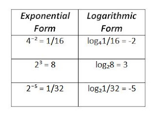 relationship between exponential and natural logarithmic functions