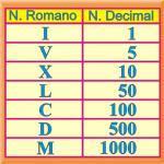Lista De Los Numeros Romanos