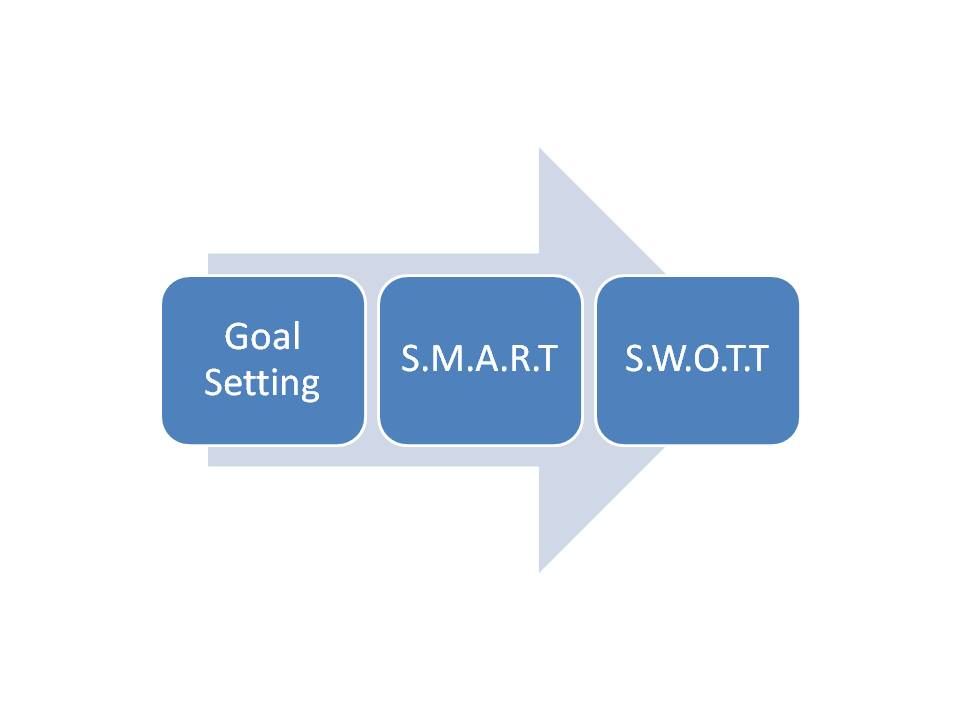 course project milestones in smart goals setting Goals and objectives setting smart objectives the smart process of project plans through to task orientated 'to-do' lists.
