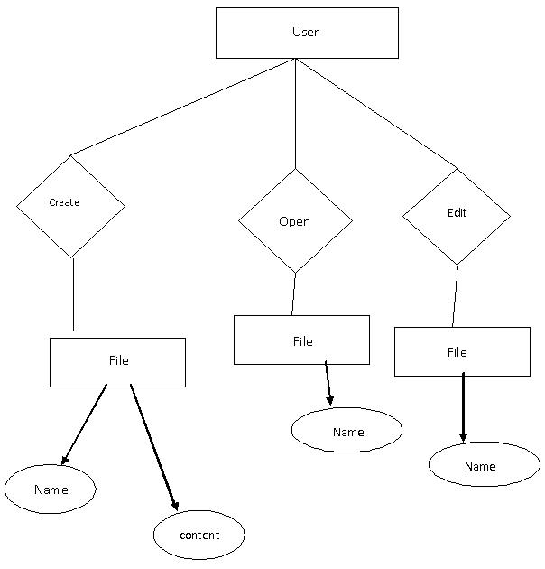 entity relationship diagram editor online visual c++ program for the implementation of text editor ... #10