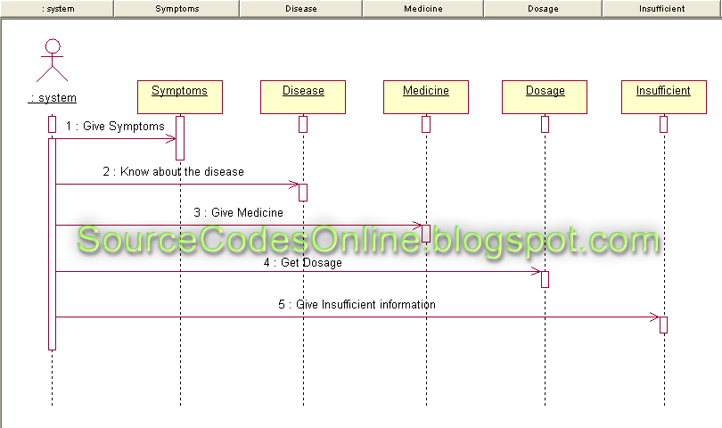uml diagrams for medical expert system   cs   case tools lab    click to view full image
