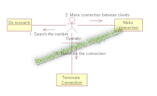 how to draw collaboration diagram in rational rose