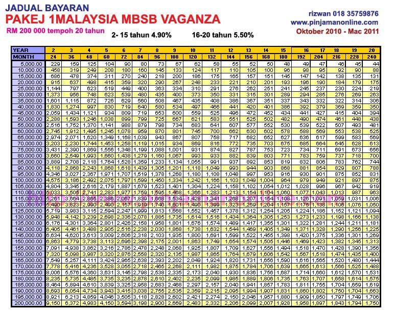Jadual Bayaran Mbsb Oktober 2010 Pinjaman Peribadi Online
