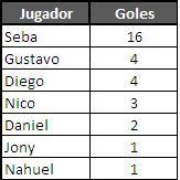 Clausura 2009 - Goleadores