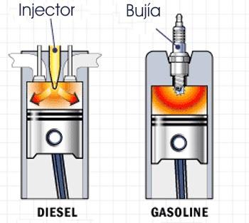 Motores Diesel y Otto | Comparación Básica | - Motores de Combustión Interna