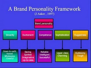 brand personality thesis