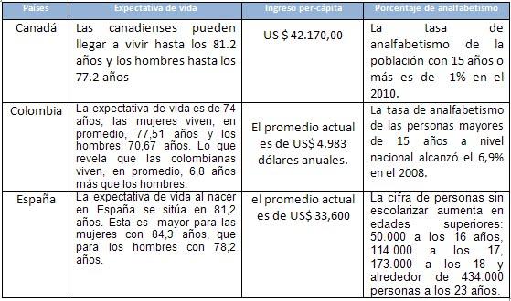 Tabla de indicadores de calidad de vida en los tres países