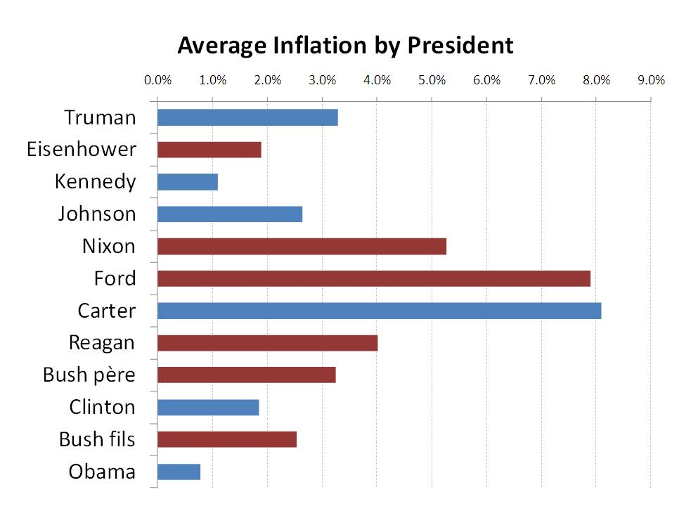 Economics and elections on the other hand obama has held office during a period thats exhibited lower average inflation than weve seen during any other postwar presidents term publicscrutiny Images