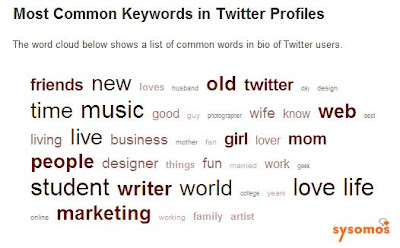 Common keywords in Twitter Bios