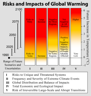 the impacts of natural hazards include social, economic and environmental effects essay Of disasters and raise the resilience of communities to increasing extreme   consequences for their social, economic, political and personal.