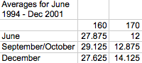 LSAT Blog December Curve Comparison Averages 1994-2001