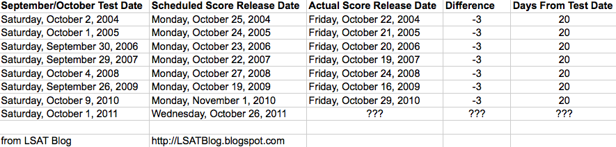 LSAT Blog October LSAT Score Release Dates