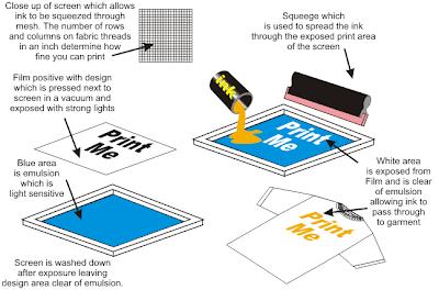 T shirt printings screen printing vs digital printing vs for 4 color process t shirt printing
