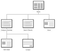 Comment Soumettre Envoyer un Sitemap blogger blogspot par l'outil de Google Webmaster