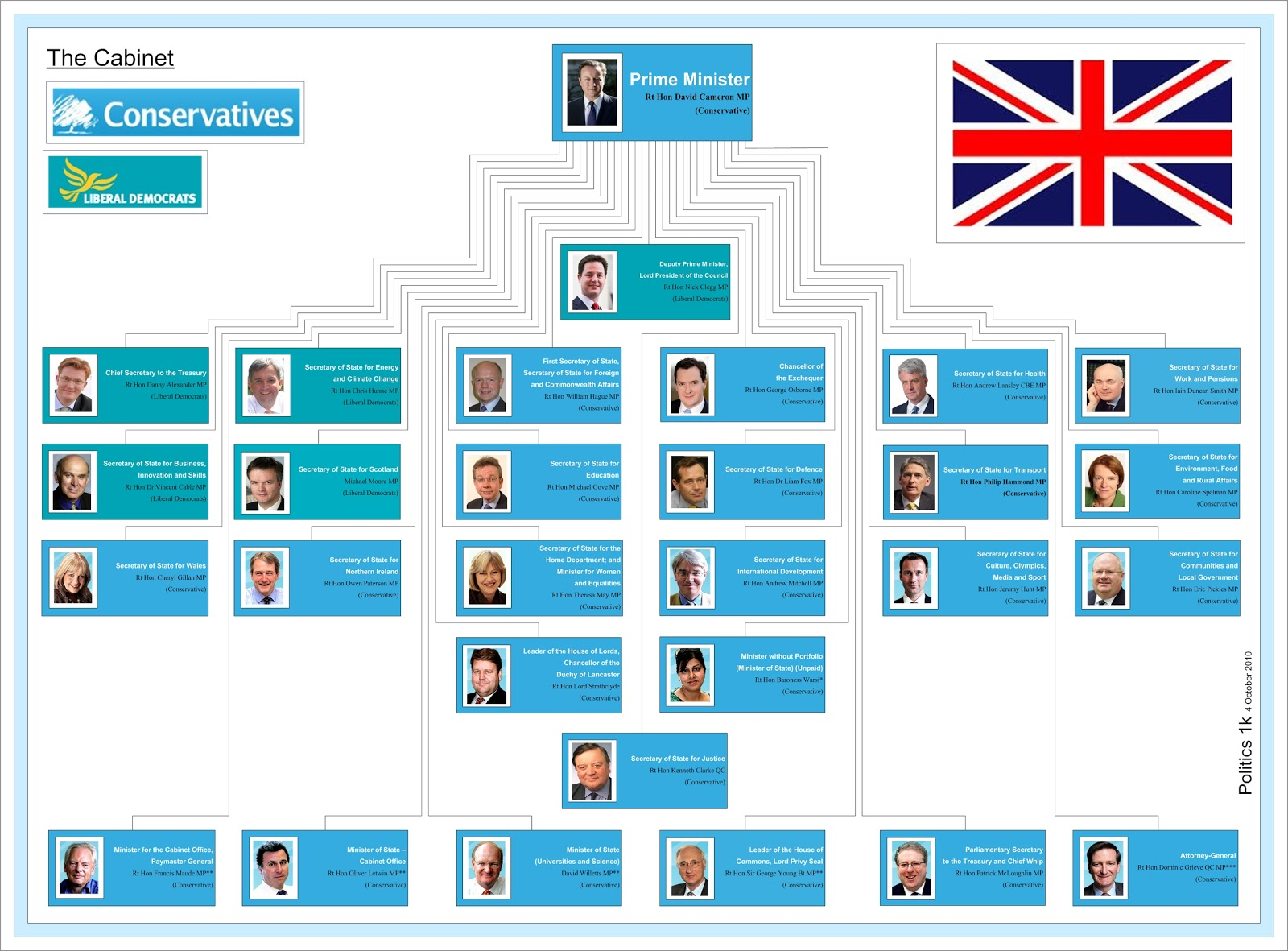 an overview of the functions of the cabinet of the government of the united kingdom Functions of government in trying to form a more perfect union, the framers of the constitution spelled out several key functions government must perform this activity tests your knowledge about the functions of government.