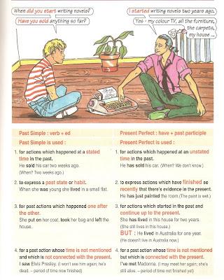 Grammar: present perfect simple | LearnEnglish Kids ...
