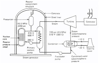 Rnr nuclear nuclear power plant picture above shows the basic components of nuclear power plant the most common of nuclear reactor type that been used nowadays are pressurize water ccuart Image collections