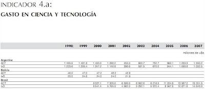 INDICADOR 4.a: GASTO EN CIENCIA Y TECNOLOGÍA