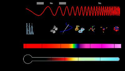 Propiedades Espectro