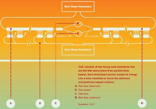 Diseño de CLIC