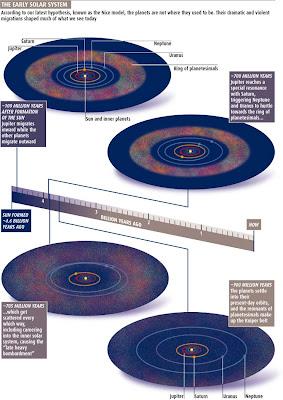 Gráfico del Temprano sistema solar