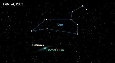 Esquema de la ubicación del cometa Lulin el 24/2/09