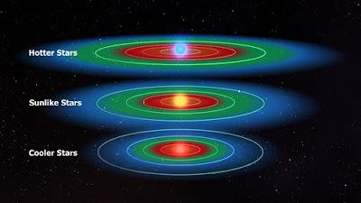 Zona habitable de estrellas