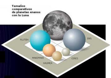Comparación de planetas enanos y la Luna