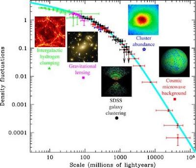 Resultados SDSS