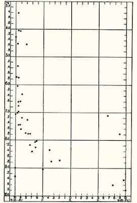 Diagrama de color-magnitud de las Pléyades de Rosenberg