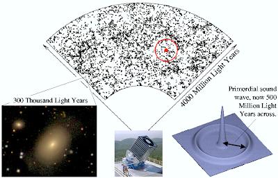 SDSS Bariaciones Acústicas