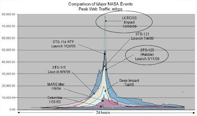 Comparación de grandes eventos NASA