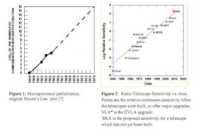 Avances en astronomía y Ley de Moore