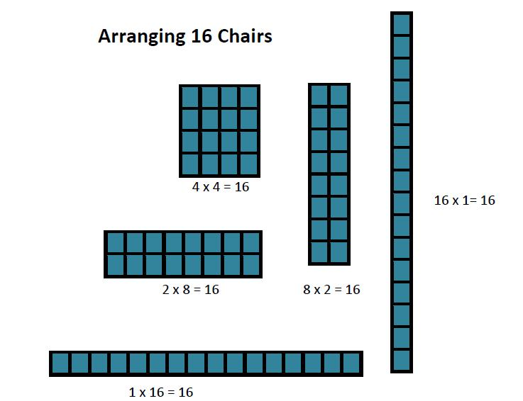Chets Creek Elementary Math: Comparing Arrays