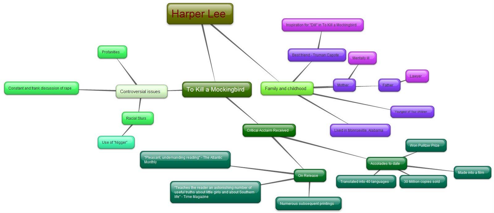 isaac's la blog mind map  harper lee - mind map  harper lee
