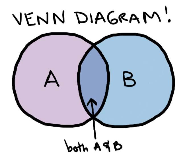 What a Venn Diagram Can Tell