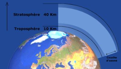 Notre belle planete le trou dans la couche d 39 ozone - Distance entre la terre et la couche d ozone ...