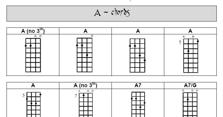 Banjo u00bb Tenor Banjo Chords - Music Sheets, Tablature, Chords and Lyrics