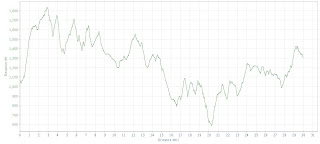 Vermont 100 elevation profile - last 30 miles