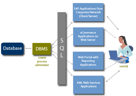dbms definition creation querying update and A query is a request for information from a database  seo dictionary from keyword analysis to backlinks and google search engine algorithm updates,.