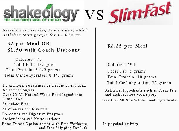 How to Choose Right Weight Loss Shake?