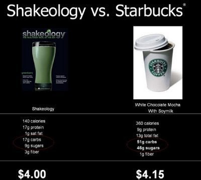 Shakeology vs. Starbucks