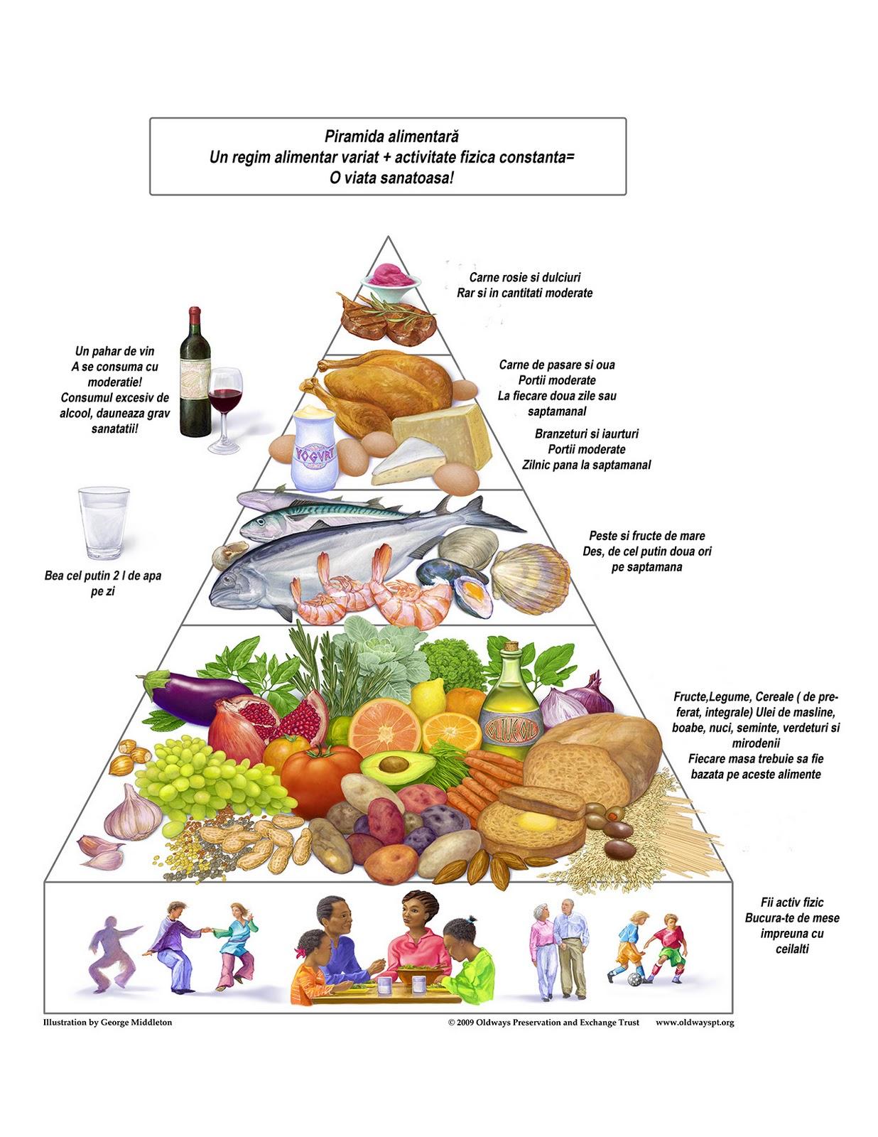 regim alimentar de slabit sanatos