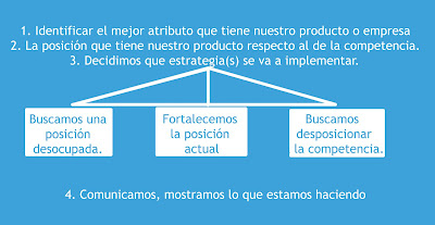 POSICIONAMIENTO EN EL MARKETING - marketing - mercadotecnia y publicidad