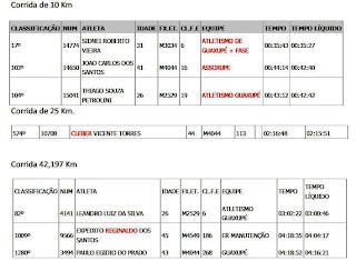 Resultado dos Guaxupeanos na Maratona Internacional de São Pulo