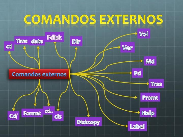 Comandos Externos E Internos
