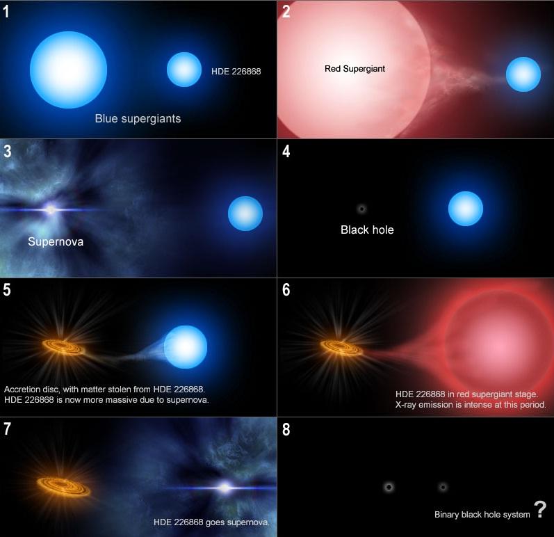 Hace Mucho Tiempo… Cygnus X1