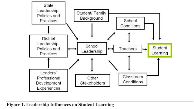 Leadership+Influences+on+ ...