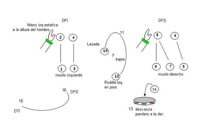 manual de pandero avansado | AMO DANZARTE: danzores unidos x cristo: amodanzarte.blogspot.com/2010/11/manual-de-pandero-avansado.html#!
